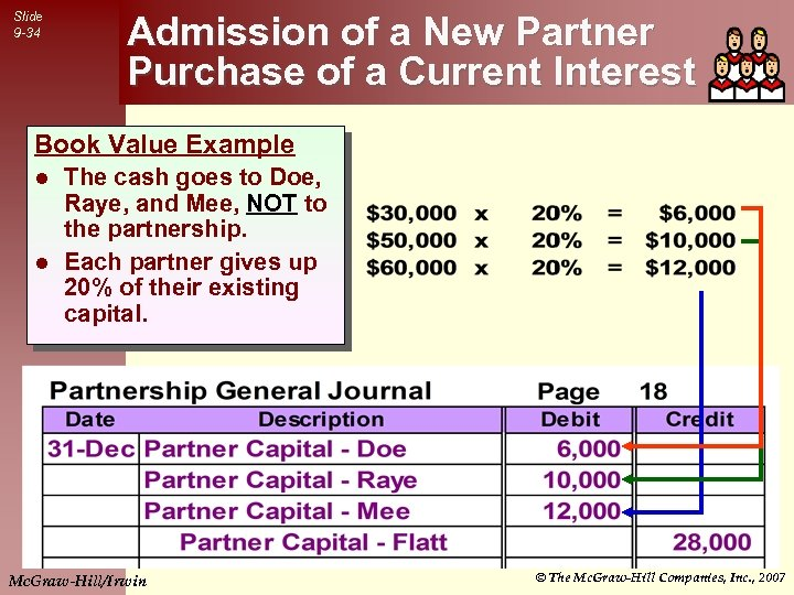 Slide 9 -34 Admission of a New Partner Purchase of a Current Interest Book