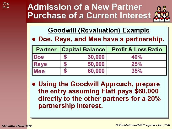 Slide 9 -36 Admission of a New Partner Purchase of a Current Interest Goodwill