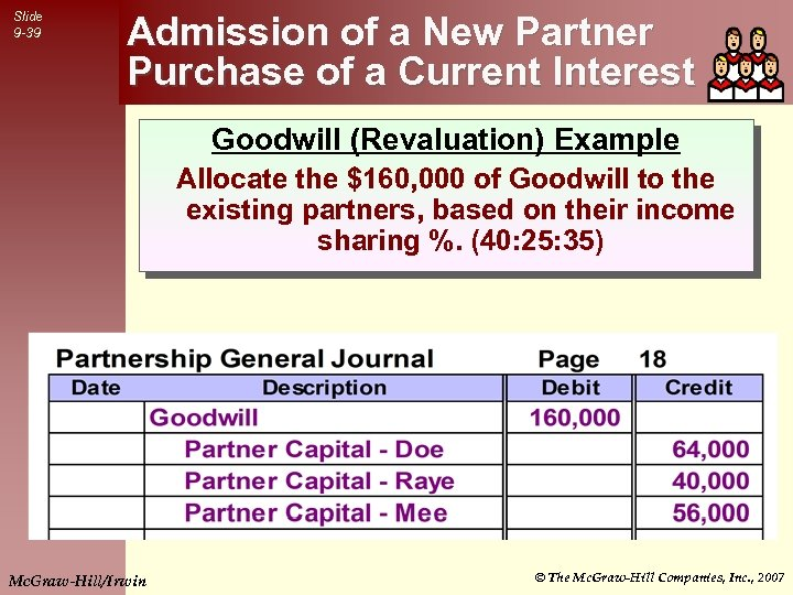 Slide 9 -39 Admission of a New Partner Purchase of a Current Interest Goodwill