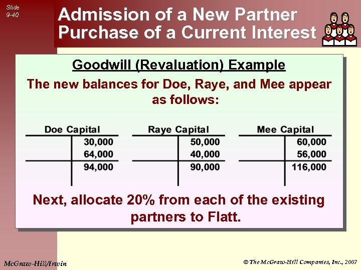 Slide 9 -40 Admission of a New Partner Purchase of a Current Interest Goodwill