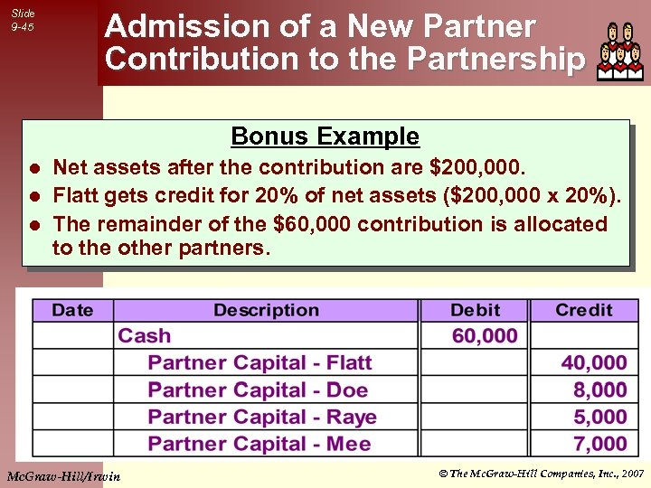 Slide 9 -45 Admission of a New Partner Contribution to the Partnership Bonus Example