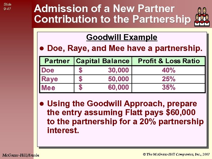 Slide 9 -47 Admission of a New Partner Contribution to the Partnership Goodwill Example