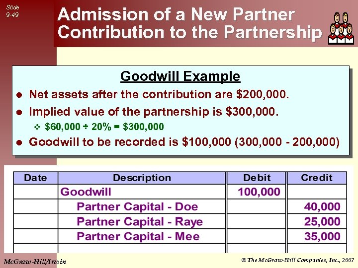 Slide 9 -49 Admission of a New Partner Contribution to the Partnership Goodwill Example