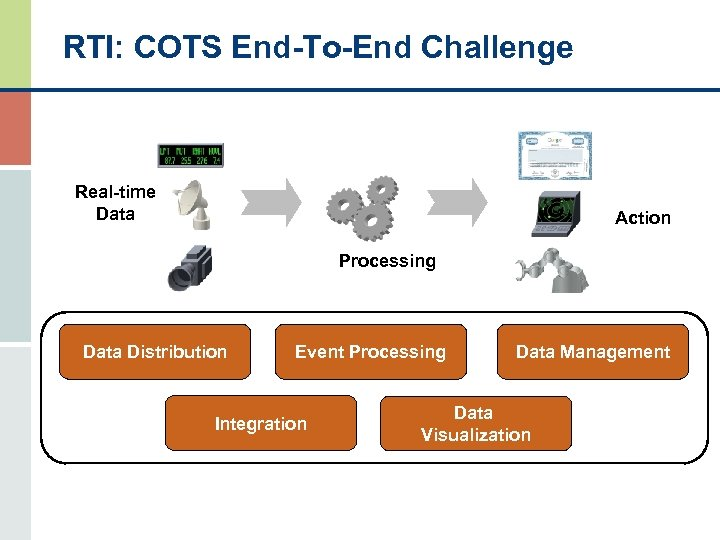 RTI: COTS End-To-End Challenge Real-time Data Action Processing Data Distribution Event Processing Integration Data