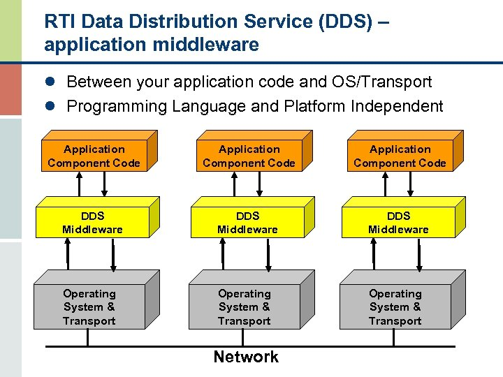 RTI Data Distribution Service (DDS) – application middleware l Between your application code and