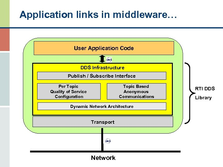 Application links in middleware… User Application Code DDS Infrastructure Publish / Subscribe Interface Topic