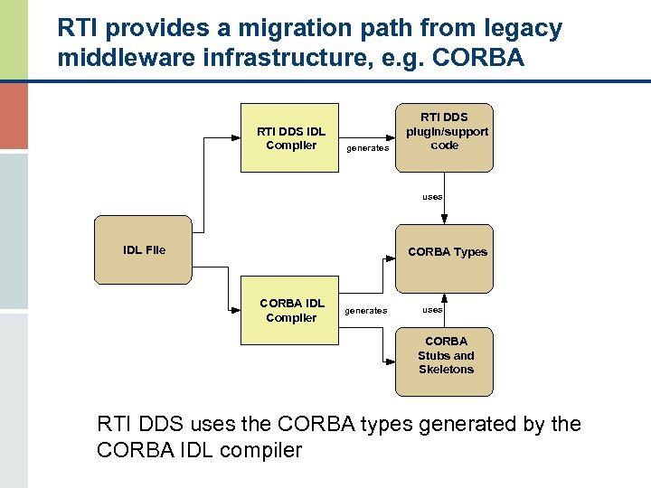 RTI provides a migration path from legacy middleware infrastructure, e. g. CORBA RTI DDS