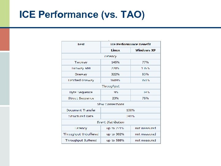 ICE Performance (vs. TAO)