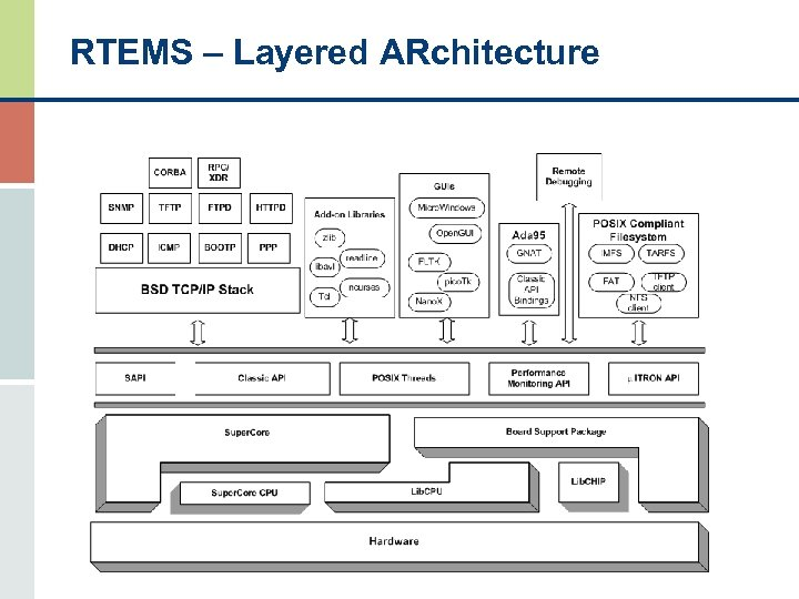 RTEMS – Layered ARchitecture