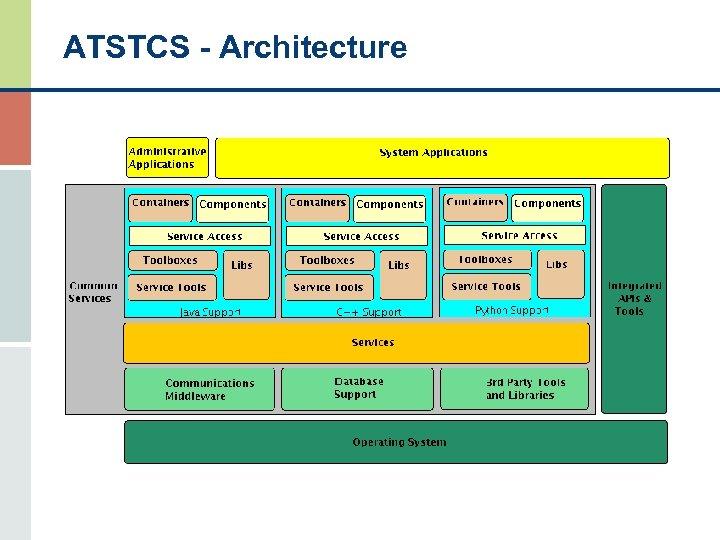 ATSTCS - Architecture