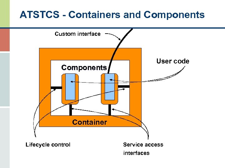 ATSTCS - Containers and Components Custom interface Components User code Container Lifecycle control Service