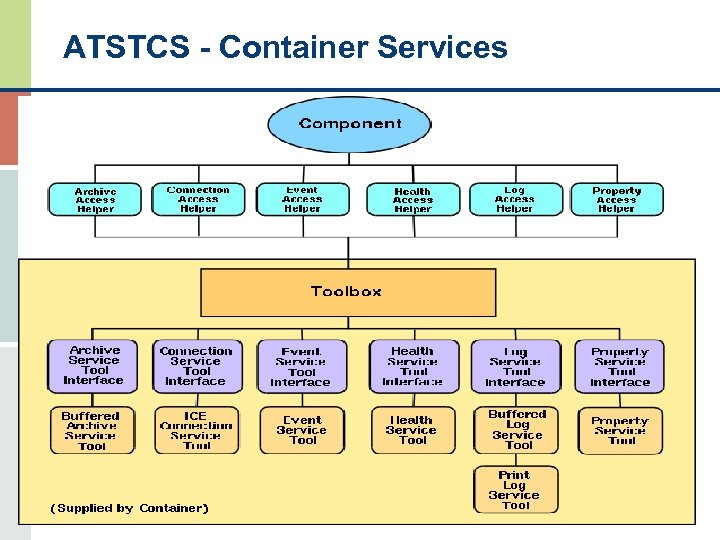 ATSTCS - Container Services