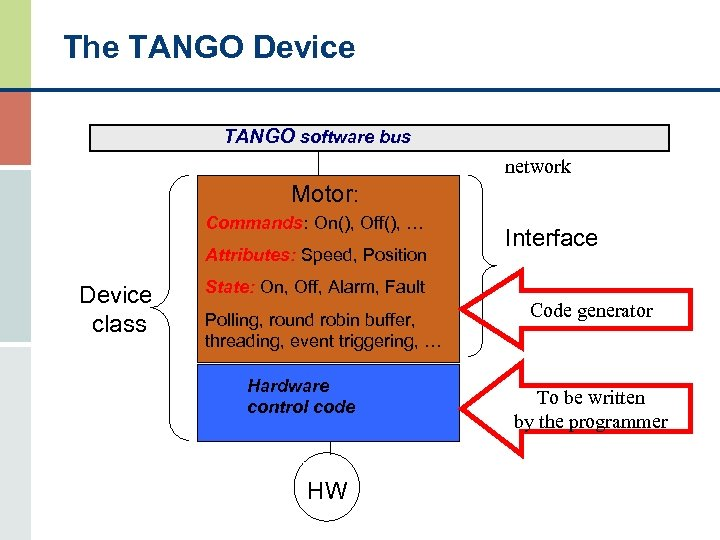The TANGO Device TANGO software bus network Motor: Commands: On(), Off(), … Attributes: Speed,