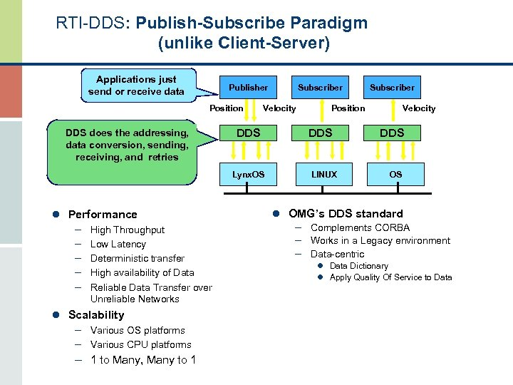 RTI-DDS: Publish-Subscribe Paradigm (unlike Client-Server) Applications just send or receive data Publisher Position DDS