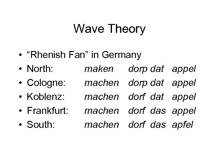 "Wave Theory • • • ""Rhenish Fan"" in Germany North: maken dorp dat Cologne:"