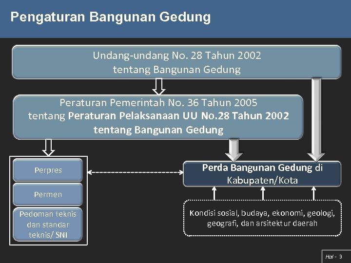 Pengaturan Bangunan Gedung Undang-undang No. 28 Tahun 2002 tentang Bangunan Gedung Peraturan Pemerintah No.