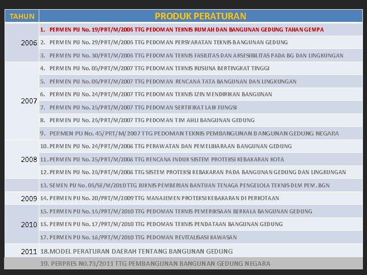 PRODUK PERATURAN Pengaturan Kementerian PU TAHUN sebagai Penunjang 1. PERMEN PU No. 19/PRT/M/2006 TTG