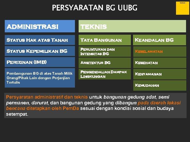 PERSYARATAN BG UUBG administrasi teknis Status Hak atas Tanah Tata Bangunan Keandalan BG Status