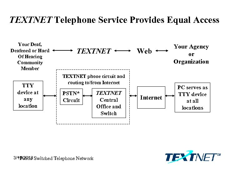 TEXTNET Telephone Service Provides Equal Access Your Deaf, Deafened or Hard Of Hearing Community