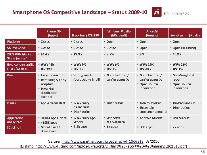 Smartphone OS Competitive Landscape – Status 2009 -10 i. Phone OS (Apple) Black. Berry