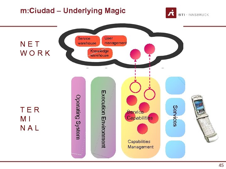 m: Ciudad – Underlying Magic NET WORK User management Knowledge warehouse Service Capabilities Services