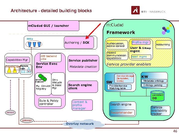 Architecture - detailed building blocks m: Ciudad m. Ciudad GUI / launcher Framework SSEs