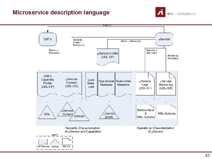 Microservice description language 47