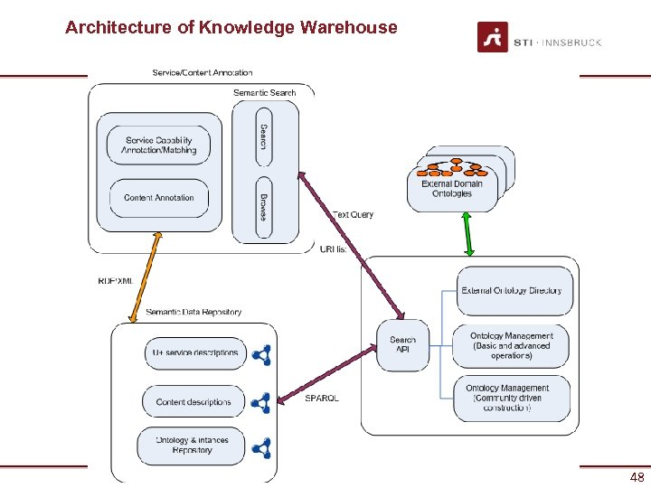 Architecture of Knowledge Warehouse 48