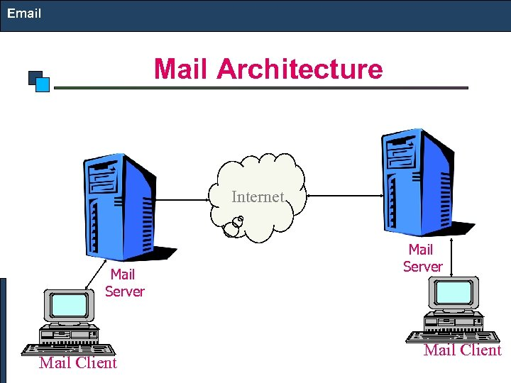 Email Mail Architecture Internet Mail Server Mail Client