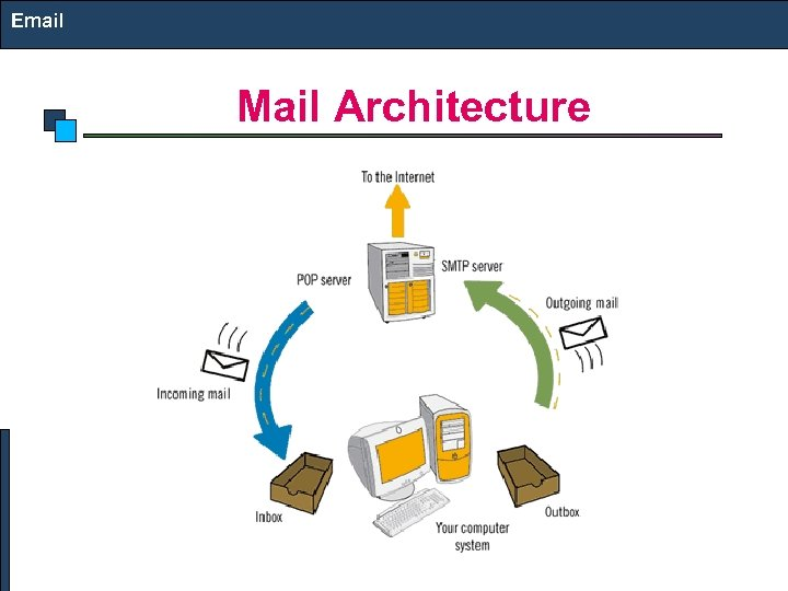 Email Mail Architecture