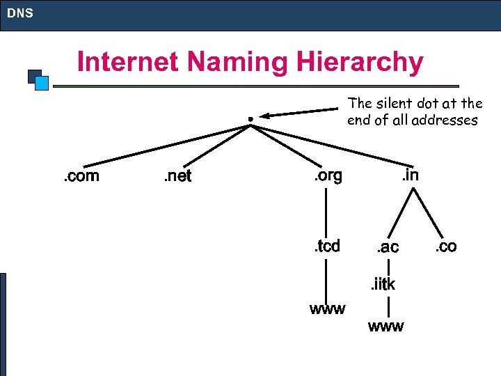 DNS Internet Naming Hierarchy The silent dot at the end of all addresses .