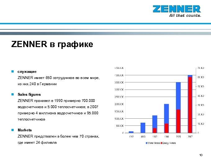 ZENNER в графике n служащие ZENNER имеет 650 сотрудников во всем мире, из них