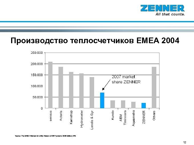 Производство теплосчетчиков EMEA 2004 Source: The EMEA Markets for Utility Meters & AMR Systems