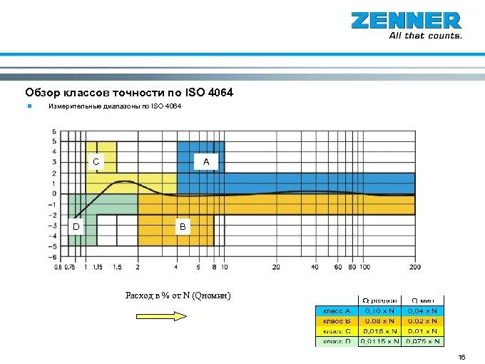 Основы Обзор классов точности по ISO 4064 n Измерительные диапазоны по ISO 4064 C