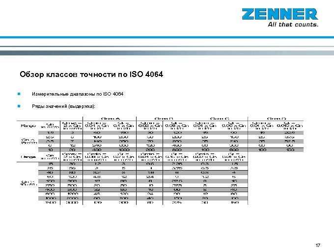 Основы Обзор классов точности по ISO 4064 n Измерительные диапазоны по ISO 4064 n
