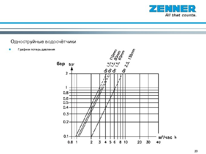 Одноструйные водосчётчики n Графики потерь давления бар м³/час 20