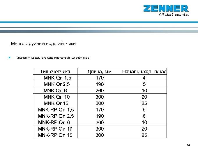 Многоструйные водосчётчики n Значения начального хода многоструйных счётчиков 24