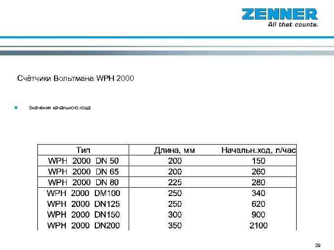 Счётчики Вольтмана WPH 2000 n Значения начального хода 29