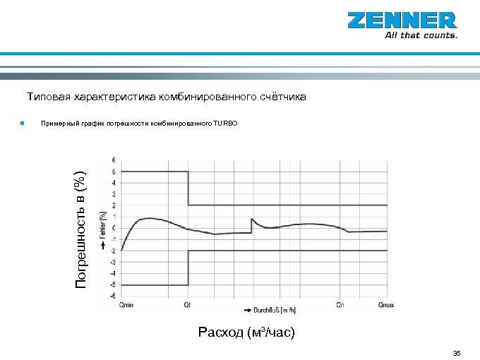 Счётчики Вольтмана Типовая характеристика комбинированного счётчика Примерный график погрешности комбинированного TURBO Погрешность в (%)