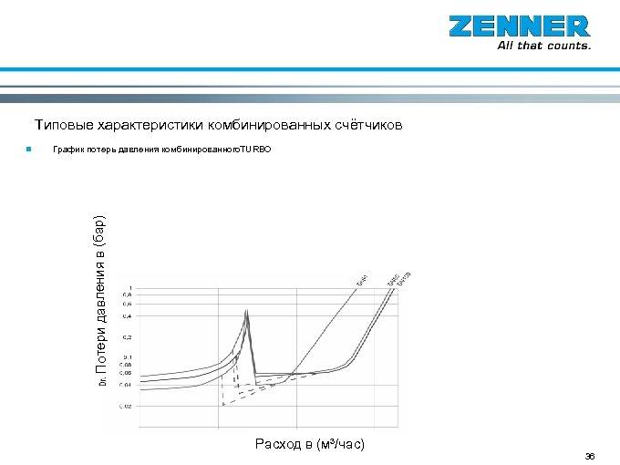 Счётчики Вольтмана Типовые характеристики комбинированных счётчиков График потерь давления комбинированного. TURBO Потери давления в