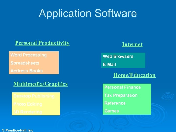 Application Software Personal Productivity Internet Word Processing Web Browsers Spreadsheets E-Mail Address Books Multimedia/Graphics
