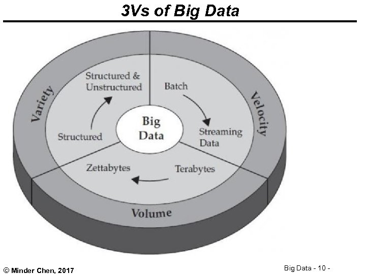 3 Vs of Big Data © Minder Chen, 2017 Big Data - 10 -