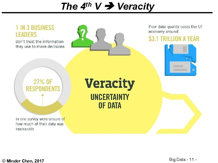 The 4 th V Veracity © Minder Chen, 2017 Big Data - 11 -