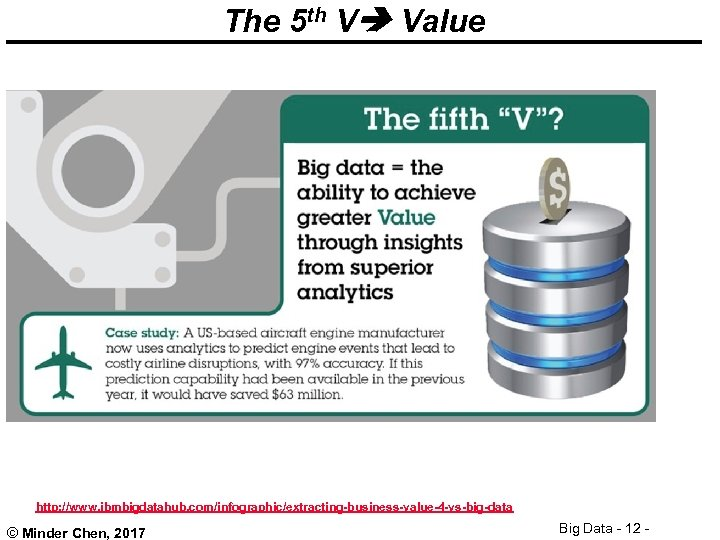 The 5 th V Value http: //www. ibmbigdatahub. com/infographic/extracting-business-value-4 -vs-big-data © Minder Chen, 2017