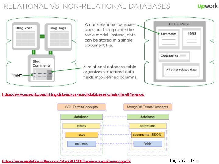 https: //www. upwork. com/hiring/data/sql-vs-nosql-databases-whats-the-difference/ https: //www. analyticsvidhya. com/blog/2015/06/beginners-guide-mongodb/ © Minder Chen, 2017 Big Data