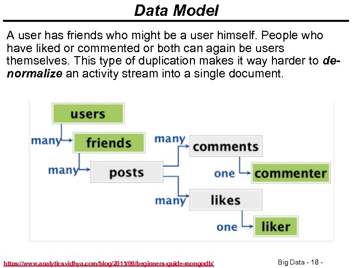 Data Model A user has friends who might be a user himself. People who