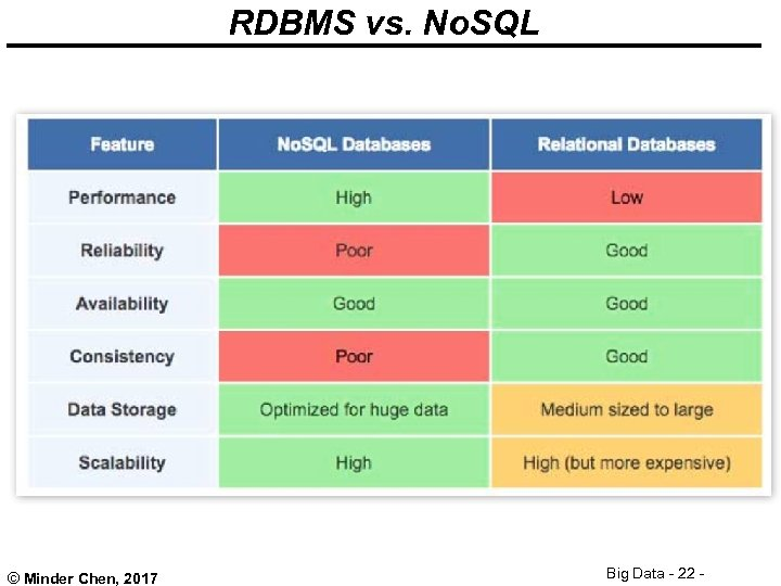 RDBMS vs. No. SQL © Minder Chen, 2017 Big Data - 22 -