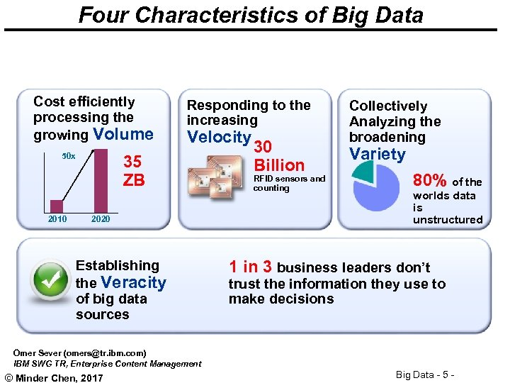 Four Characteristics of Big Data Cost efficiently processing the growing Volume 50 x 2010
