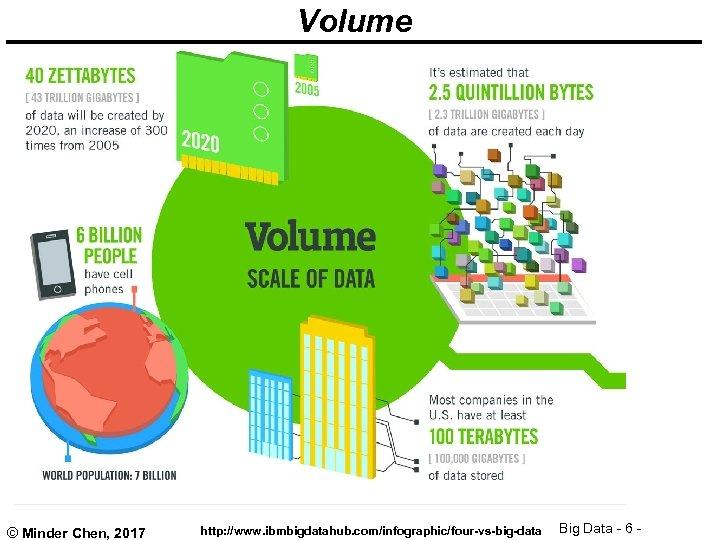 Volume © Minder Chen, 2017 http: //www. ibmbigdatahub. com/infographic/four-vs-big-data Big Data - 6 -