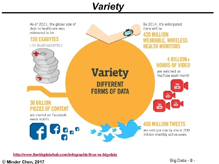 Variety http: //www. ibmbigdatahub. com/infographic/four-vs-big-data © Minder Chen, 2017 Big Data - 8 -